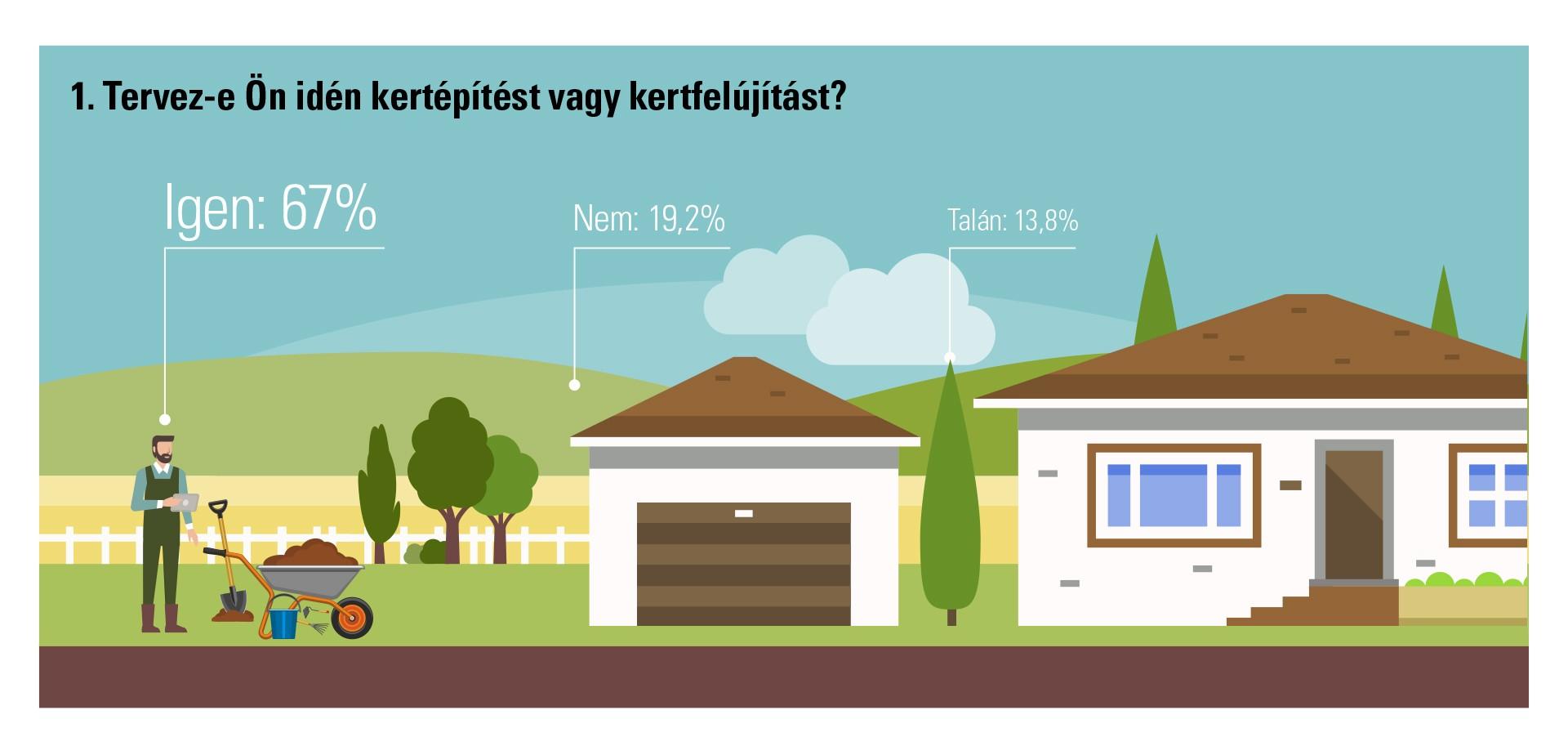 Tervez-e Ön idén kertépítést vagy kertfelújítást?